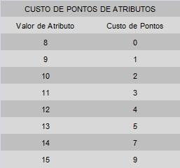 Tabela de Compra de Pontos de Atributo