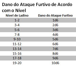 Tabela Ataque Furtivo D&D 5E