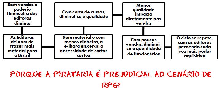 O problema da pirataria do RPG