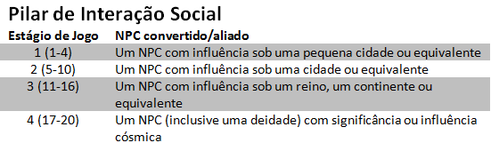 Pilar de Interação Social Experiência em Três Pilares