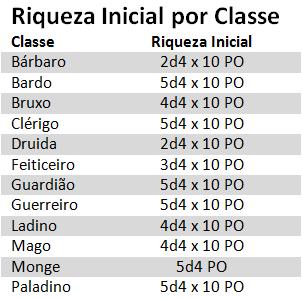 Tabela Riqueza Inicial por Classe D&D 5E