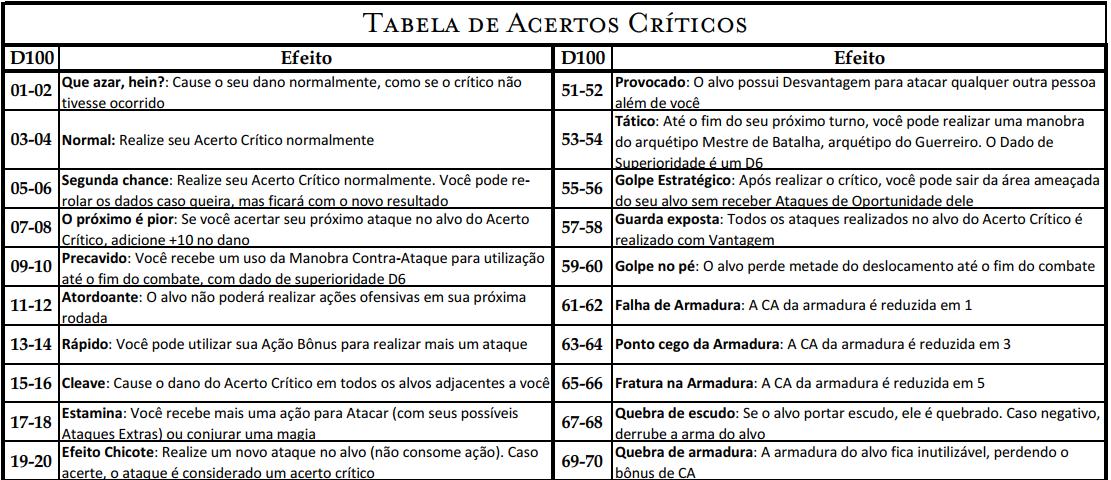 Tabela de Acertos Críticos para D&D 5ª Edição