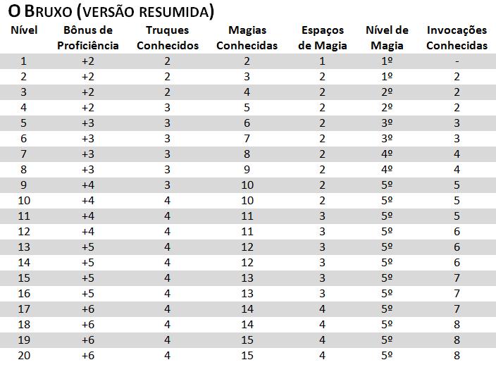 Tabela o Bruxo D&D 5E