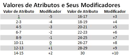 Tabela Modificador de Atributo D&D