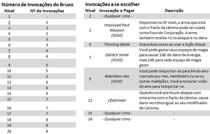 Invocações Místicas Bruxo Hexblade