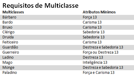 Requisitos de Multiclasse D&D 5ª Edição