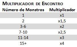 Multiplicador de Encontro D&D 5E