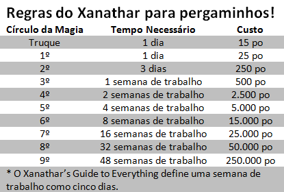 Criando Scrolls com o Xanathar's Guide to Everything